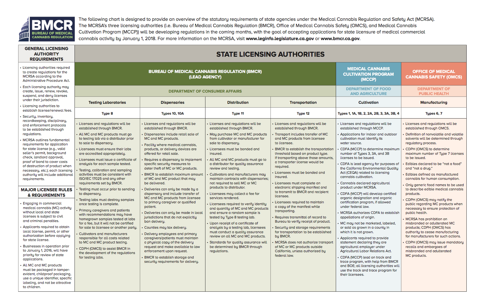 BMCR state licensing authorities chart