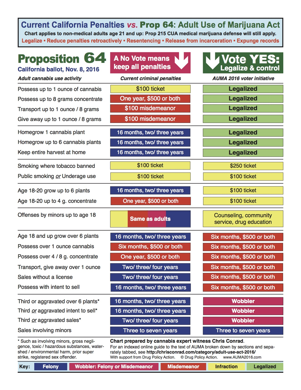 Prop 64 Penalty Chart
