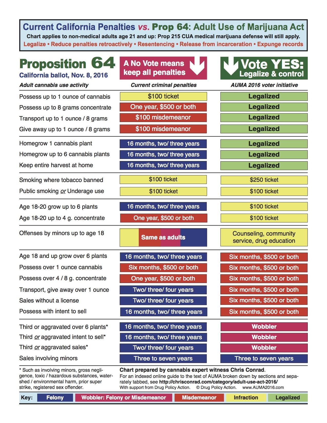 Prop 64 Penalty Chart