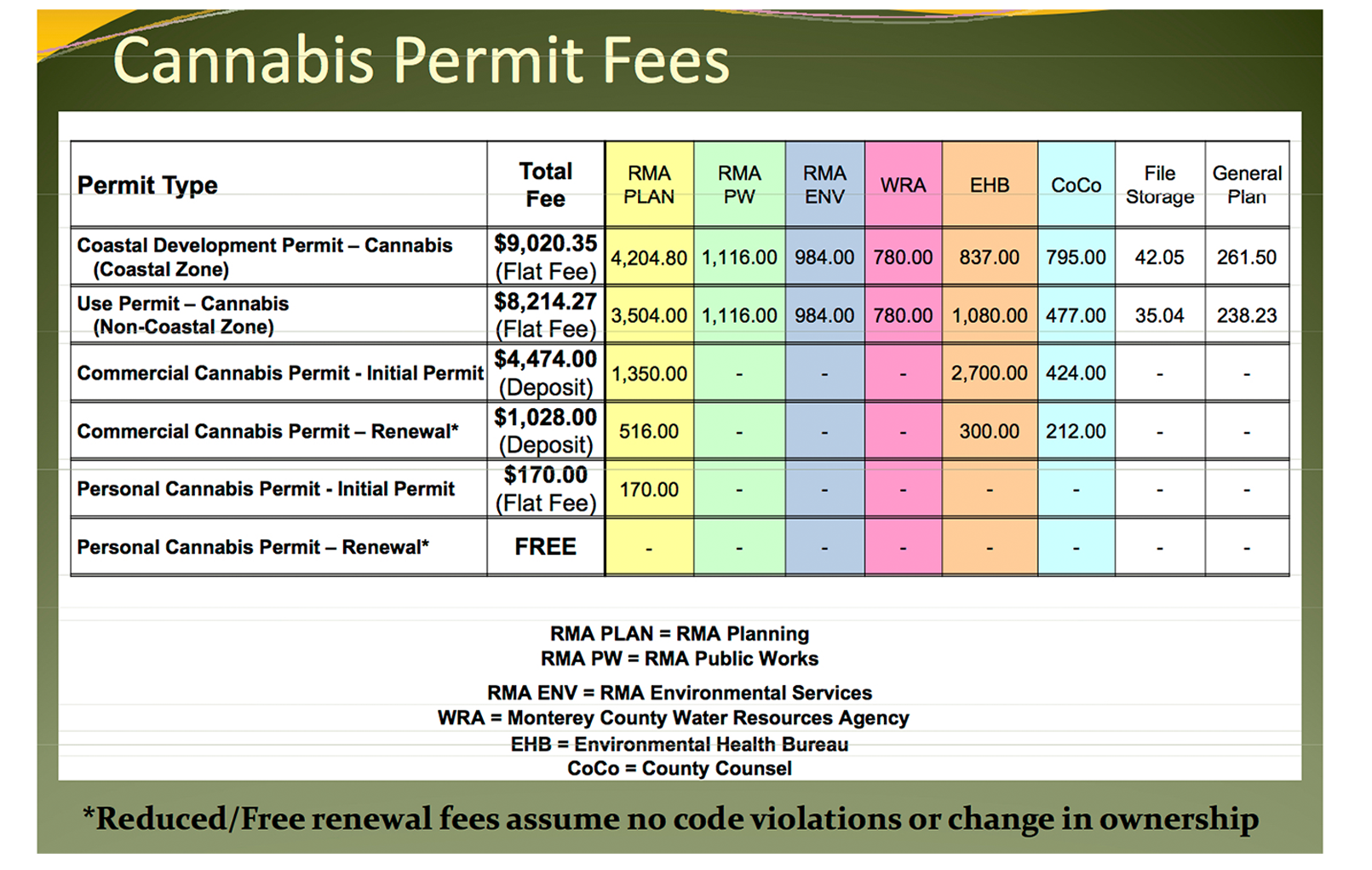 monterey county permit fees chart