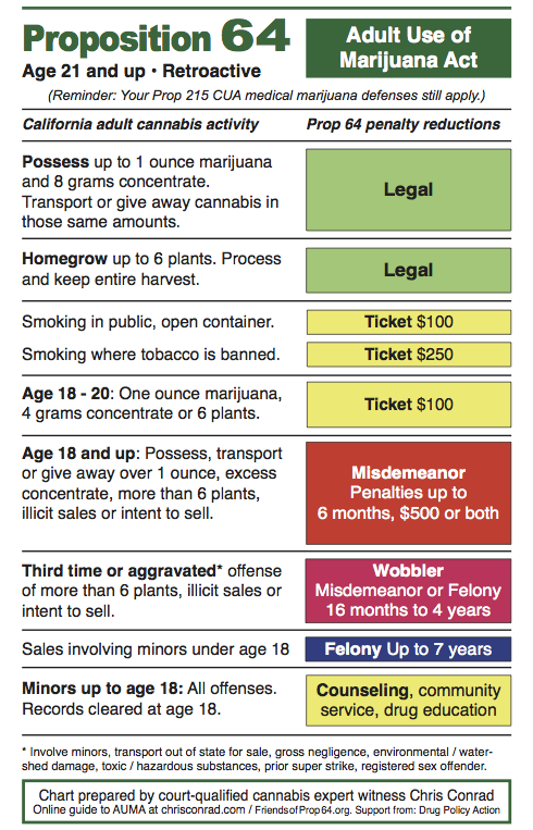 Chris Conrad Prop 64 Infographic